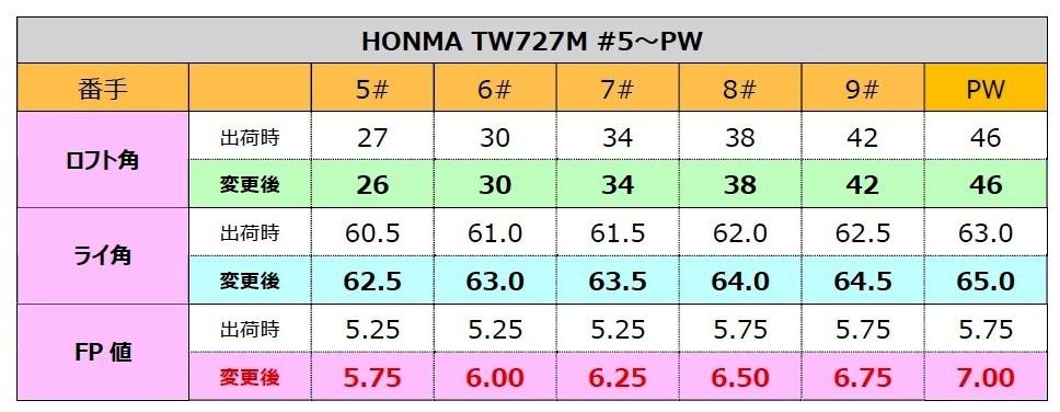 HONMA調整表.jpg
